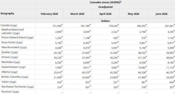 legale cannabis verkoop canada