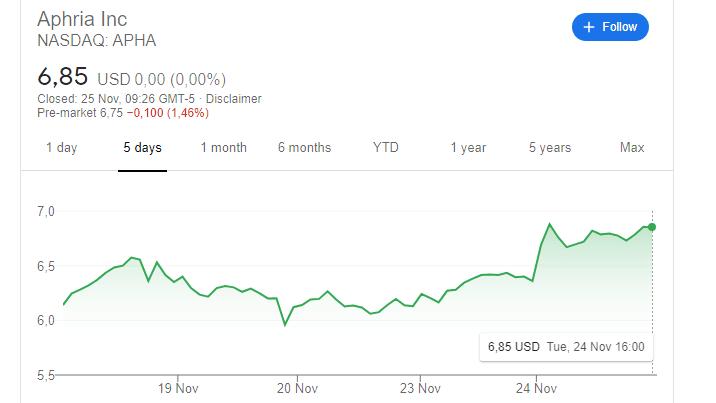 Aphria cannabis aandelen