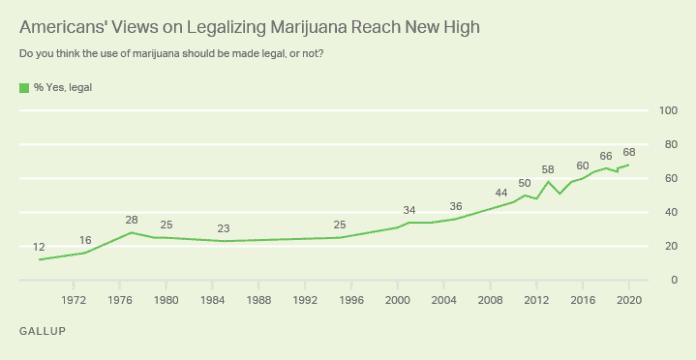 gallup peiling steun legalisering van cannabis legalisatie Amerika verenigde staten amerikanen