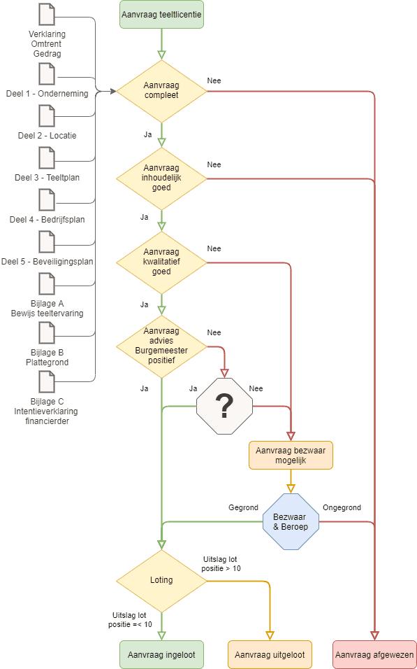 proces experiment gesloten coffeeshopketen beoordeling loting jef martens