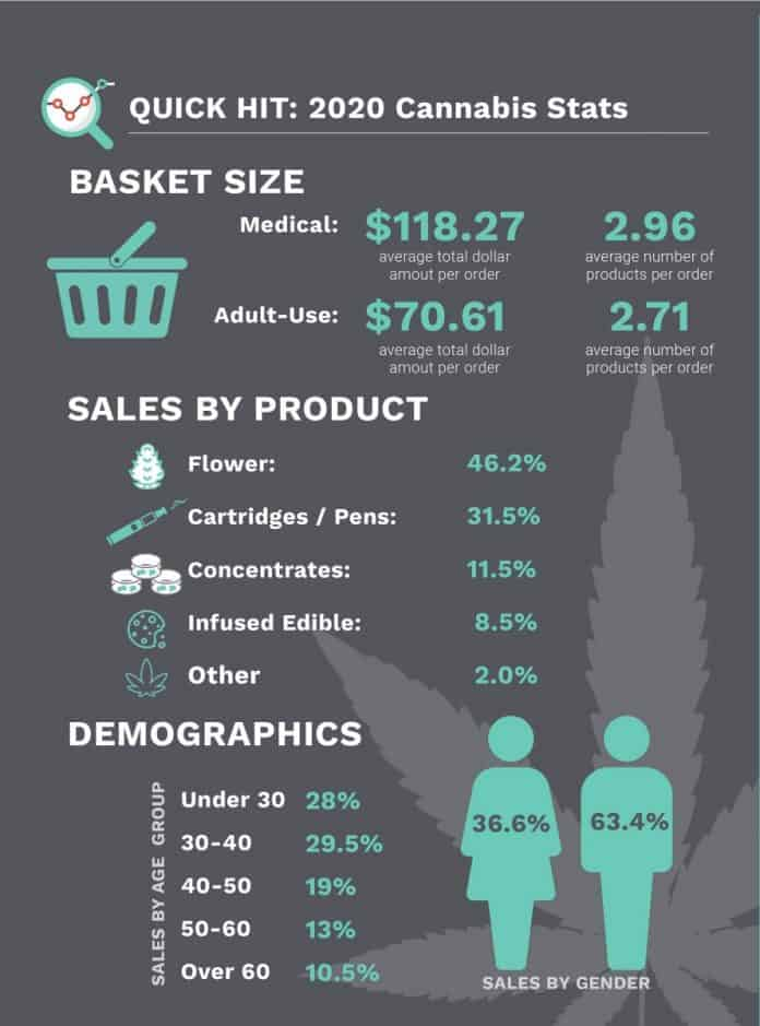 verkoopstatistieken akerna cannabisindustrie 2020
