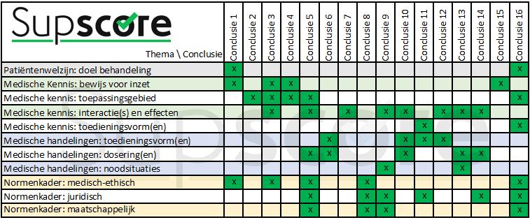 Kruistabel met thema's en conclusies