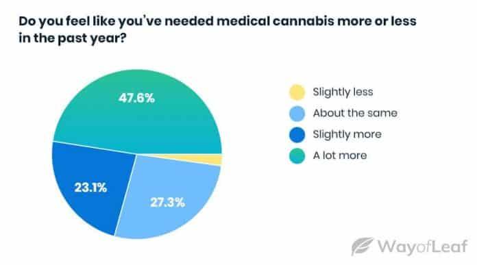 vraag medicinale cannabis VS toename