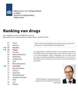 ranking drugs rivm