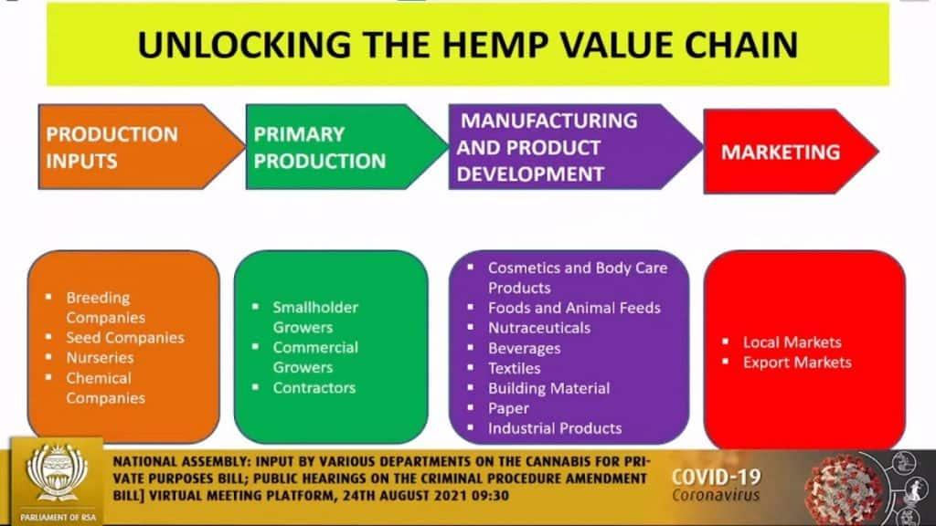 Zuid Afrika hennep legalisering wetgeving