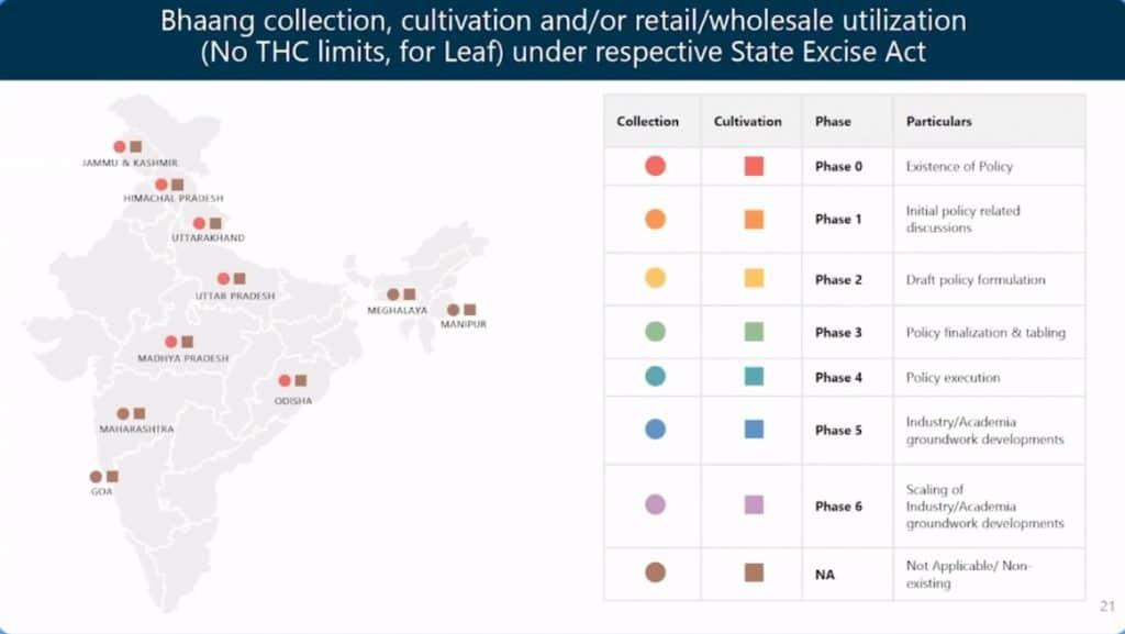 Boheco presentatie overzicht 3/3 over regelgeving in Indiase regio's