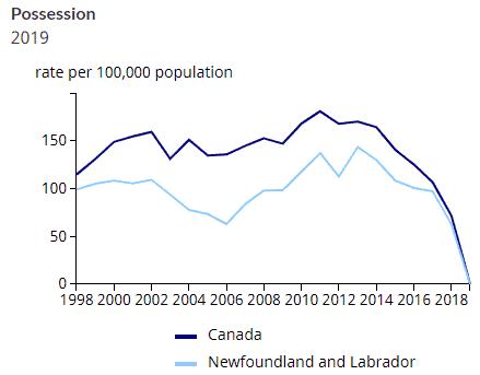 Grafiek met het ingestorte aantal gerapporteerde ovcrtredingen op annabis bezit (26.402 in 2018, 46 in 2019). Bron: Statistics Canada, 2020