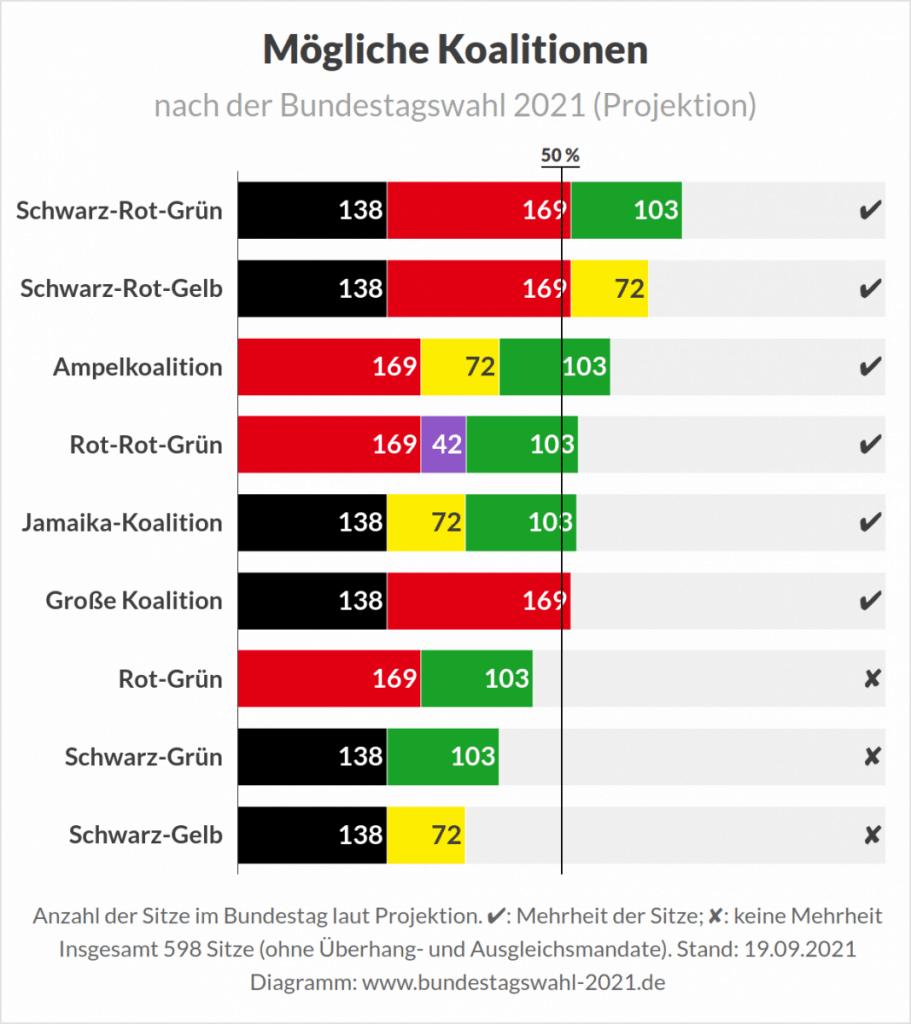Grafiek met mogelijke coalities voor de Bundestagswahl 2021