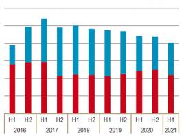 verstrekkingen medicinale cannabis nederland 2021